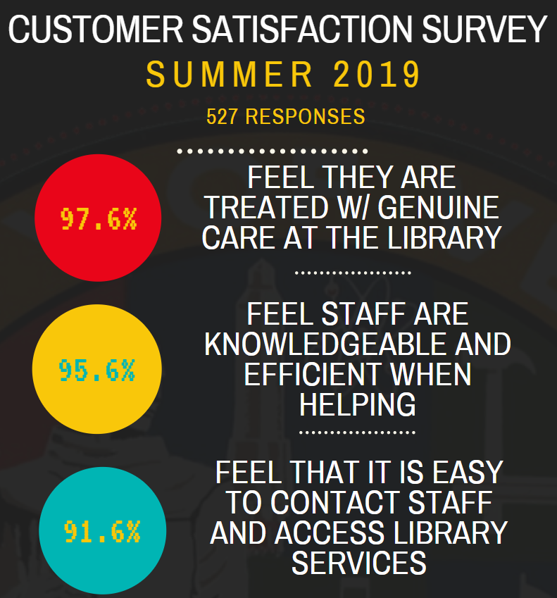 Customer Service Survey Results